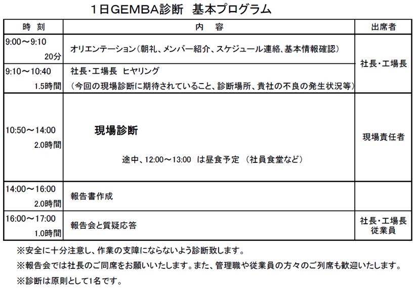 141日GEMBA診断基本プログラム